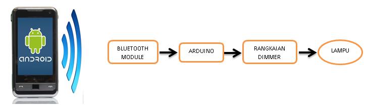 Rangkaian dimmerperedup lampu dengan menggunakan hp android tri blog diagram ccuart Gallery